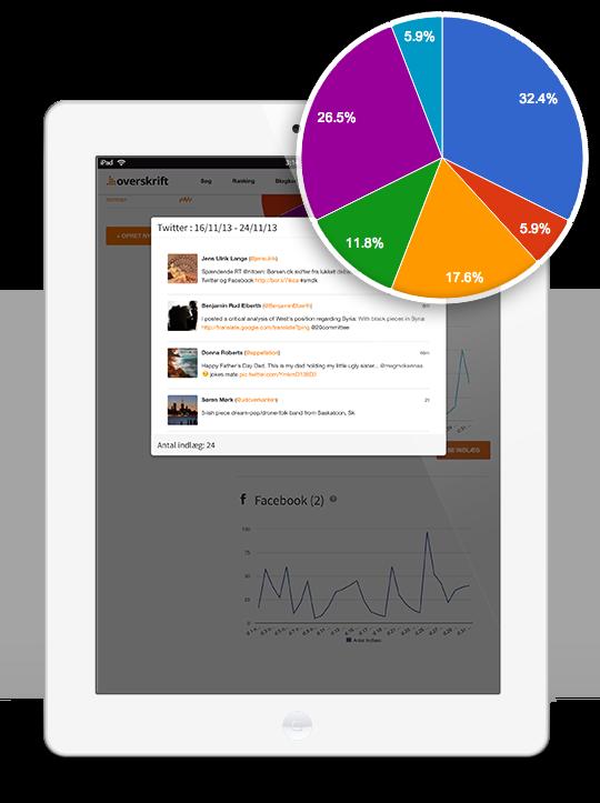 Overskrifts blog - overskrift dit digitale overblik - Overskrifts Overblik - monitorering af sociale og digitale medier
