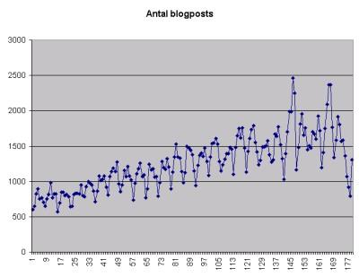status2006-blogposts-pr-dag-small2.png