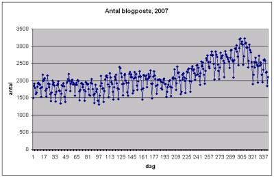 blog-posts-2007-400.png
