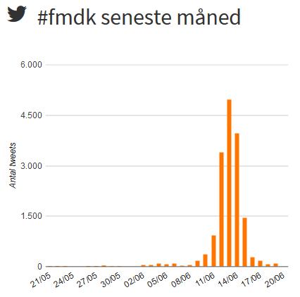 Folkemødet 2014 på Twitter