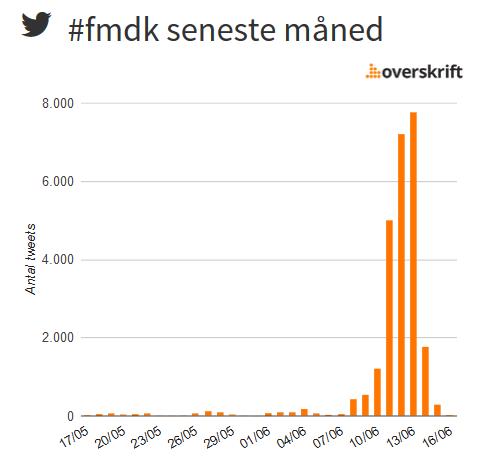 Twitter brug på Folkemødet 2015