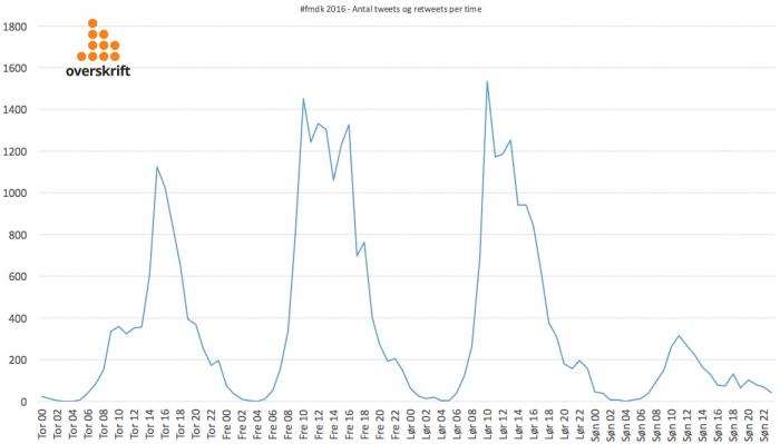 fmdk-tweets-per-time