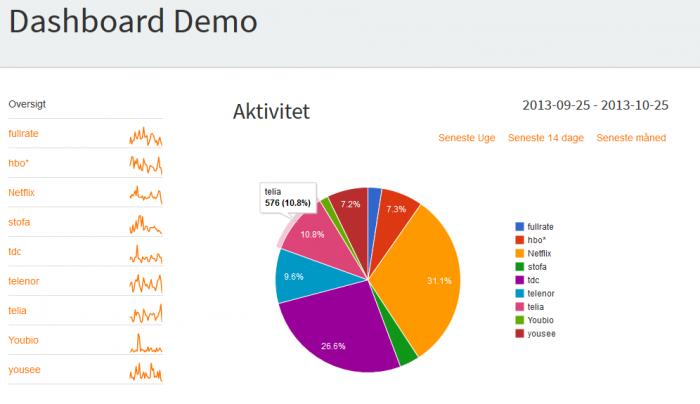 odk2-dashboard-demo
